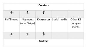 KickstarterEcoSys